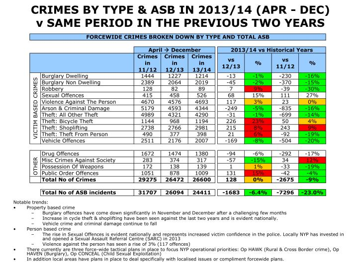CRIMES BY TYPE & ASB IN 2013/14 (APR - DEC)