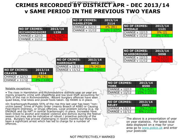 CRIMES RECORDED BY DISTRICT APR - DEC 2013/14