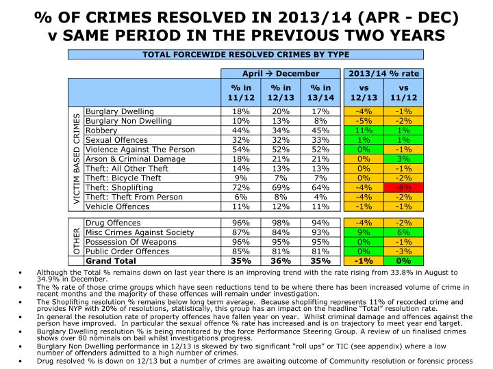 % OF CRIMES RESOLVED IN 2013/14 (APR - DEC)