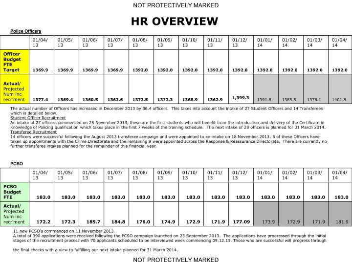 HR OVERVIEW