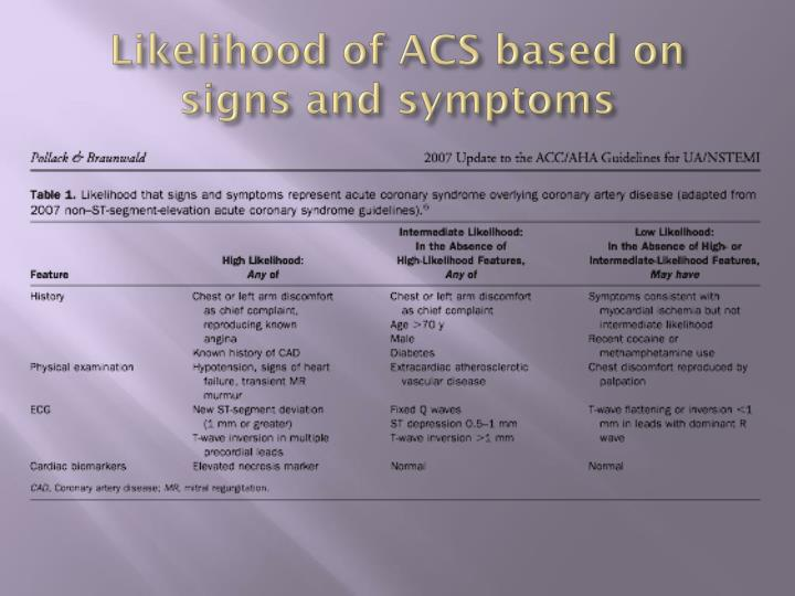 Likelihood of ACS based on signs and symptoms