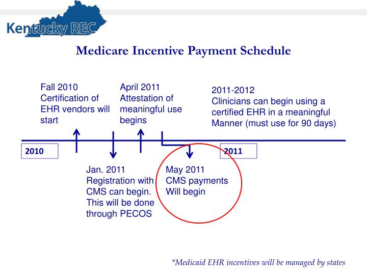 Medicare Incentive Payment Schedule