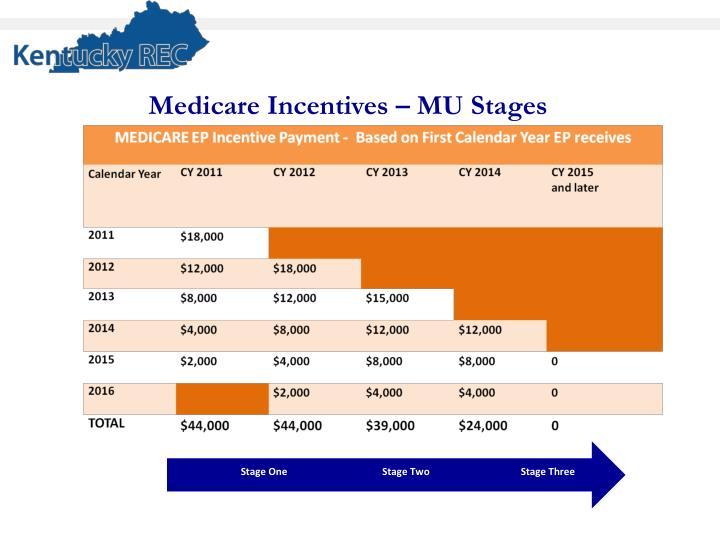 Medicare Incentives – MU Stages