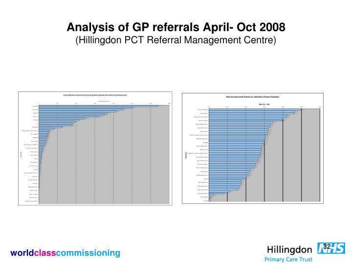 Analysis of GP referrals April- Oct 2008