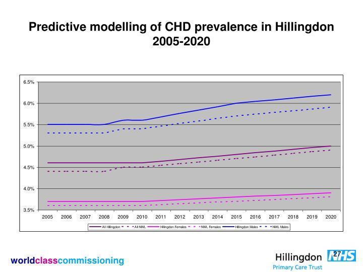 Predictive modelling of CHD prevalence in Hillingdon 2005-2020