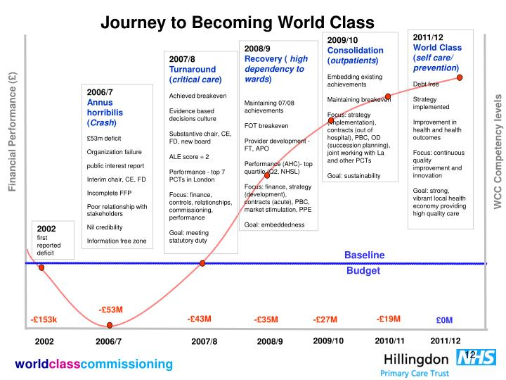 Journey to Becoming World Class