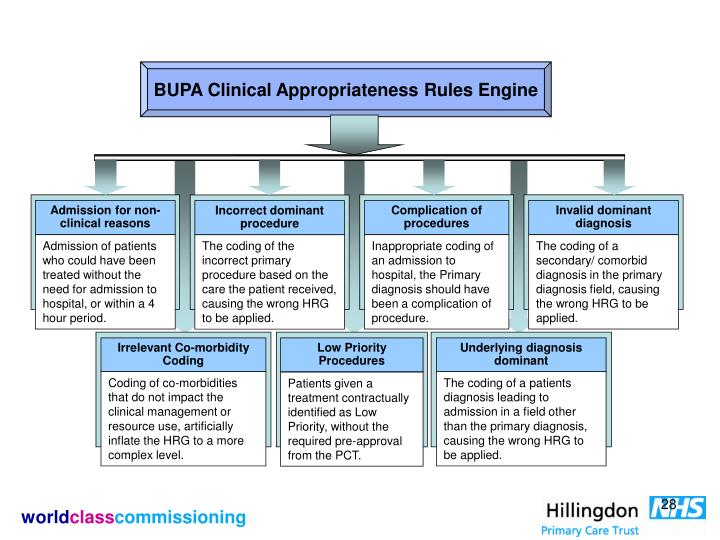 BUPA Clinical Appropriateness Rules Engine