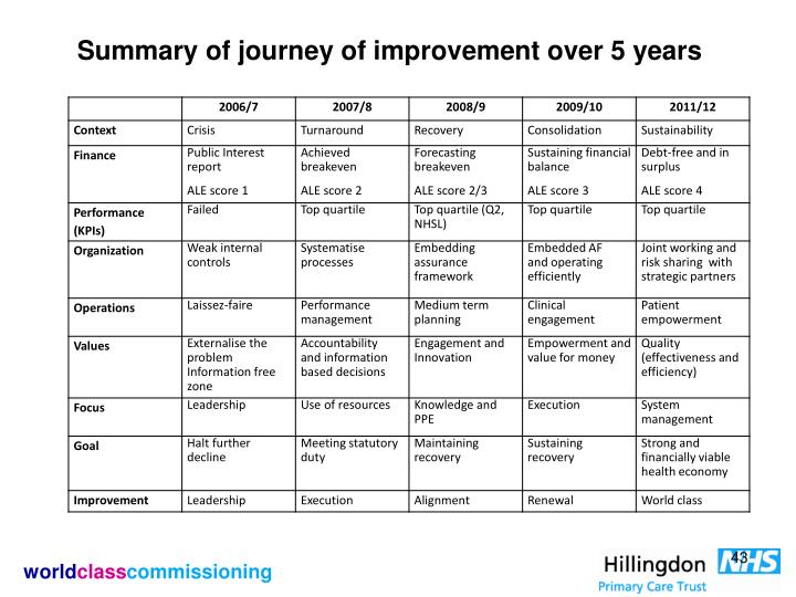 Summary of journey of improvement over 5 years