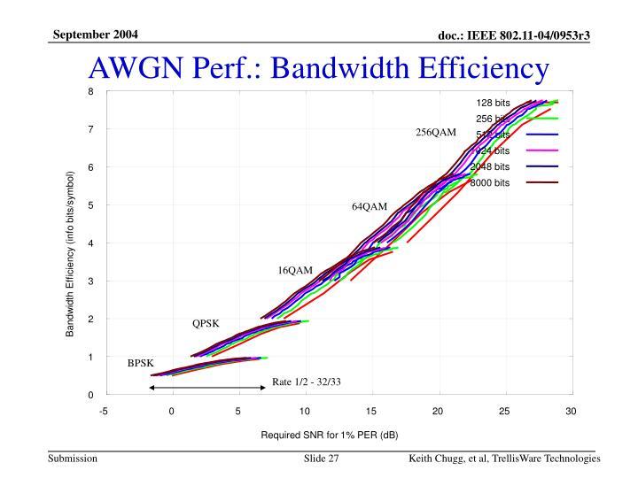 AWGN Perf.: Bandwidth Efficiency
