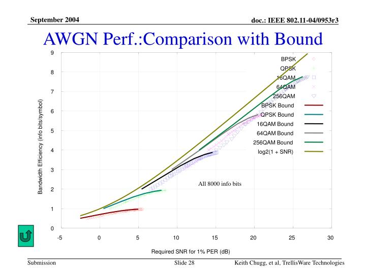 AWGN Perf.:Comparison with Bound