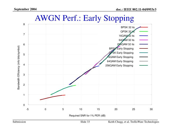 AWGN Perf.: Early Stopping