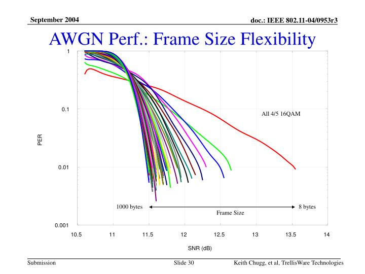 AWGN Perf.: Frame Size Flexibility