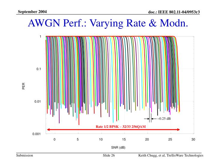 AWGN Perf.: Varying Rate & Modn.