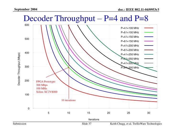 Decoder Throughput – P=4 and P=8