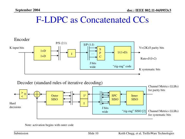 F-LDPC as Concatenated CCs