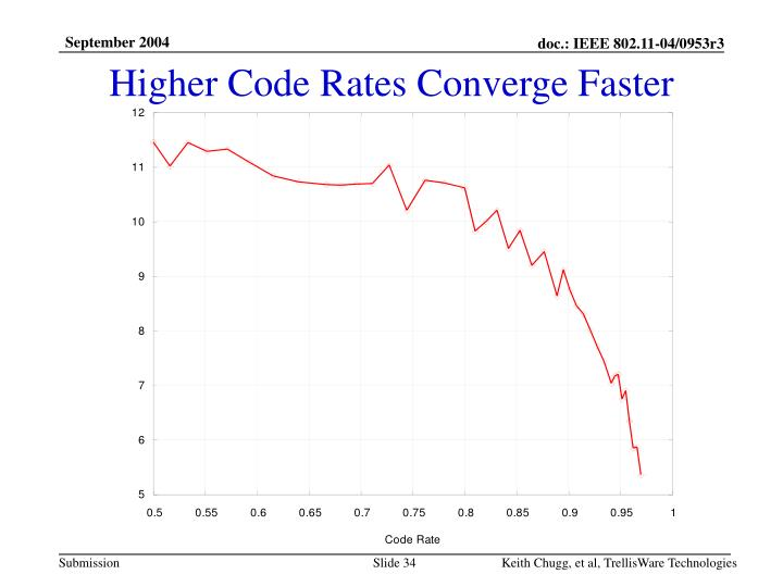 Higher Code Rates Converge Faster