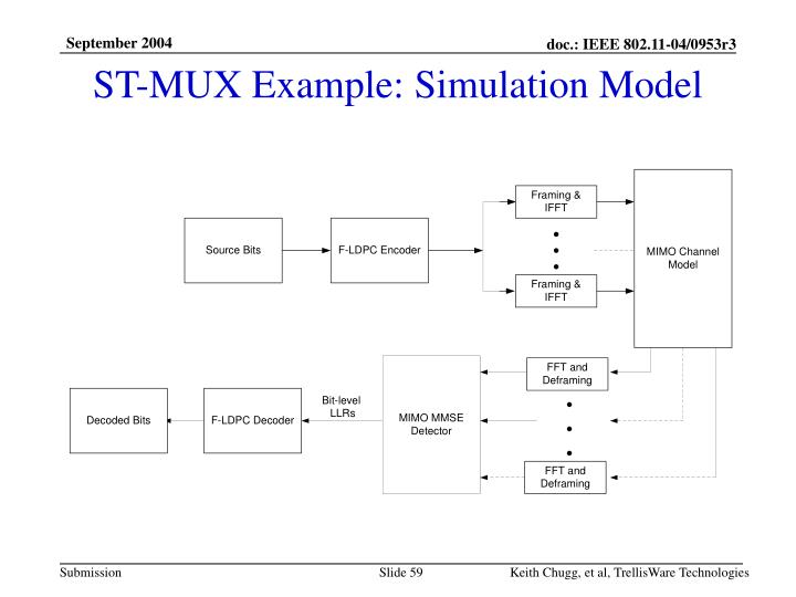 ST-MUX Example: Simulation Model