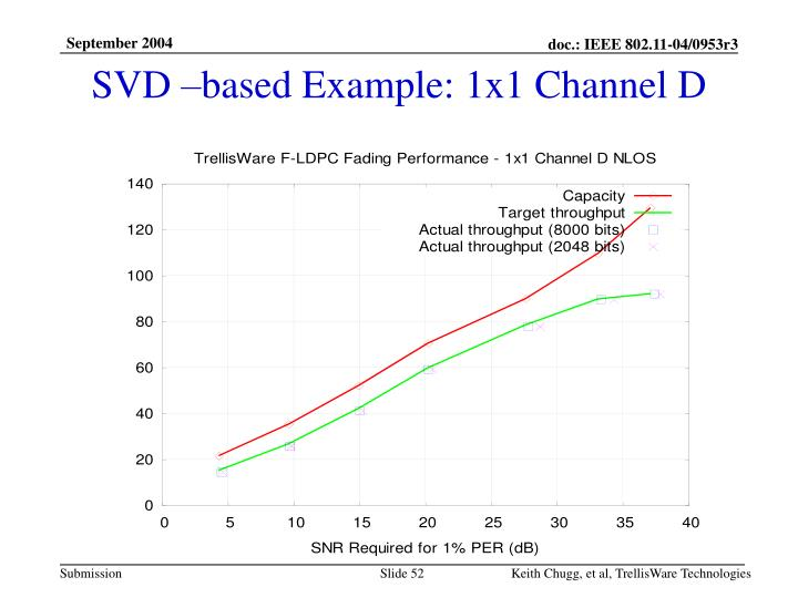 SVD –based Example: 1x1 Channel D