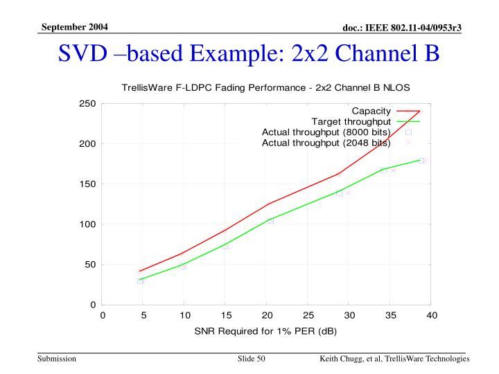 SVD –based Example: 2x2 Channel B