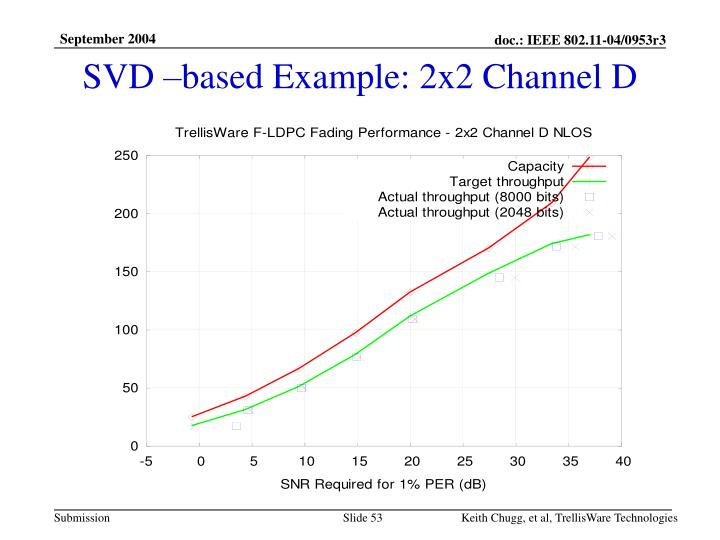 SVD –based Example: 2x2 Channel D