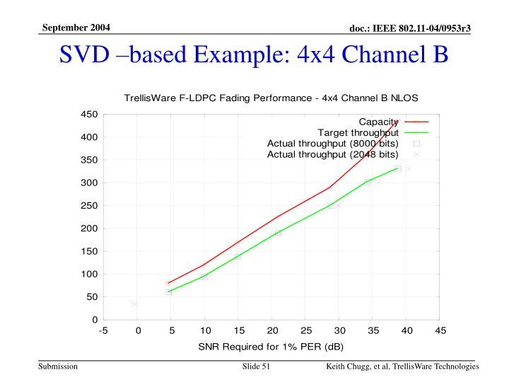 SVD –based Example: 4x4 Channel B