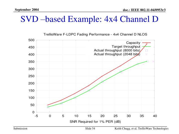 SVD –based Example: 4x4 Channel D