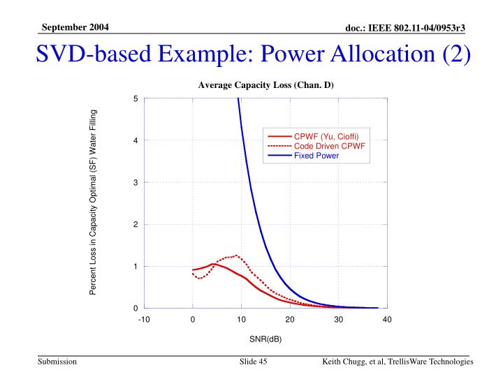 SVD-based Example: Power Allocation (2)