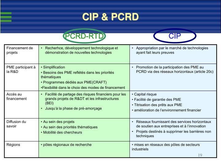 CIP & PCRD