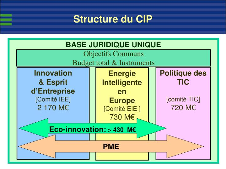 Structure du CIP