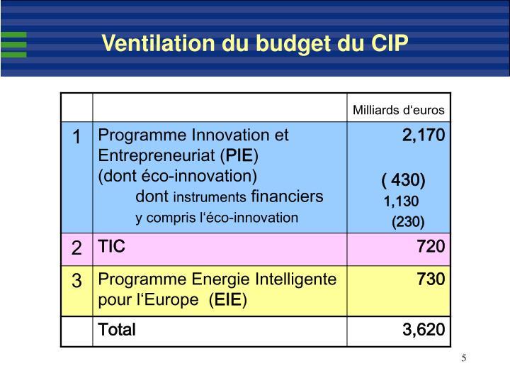 Ventilation du budget du CIP