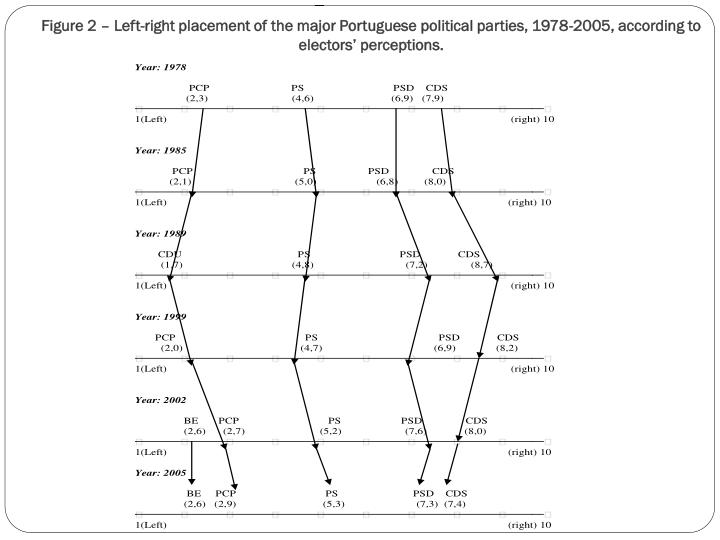 Figure 2 – Left-right placement of the major Portuguese political parties, 1978-2005, according to electors' perceptions.