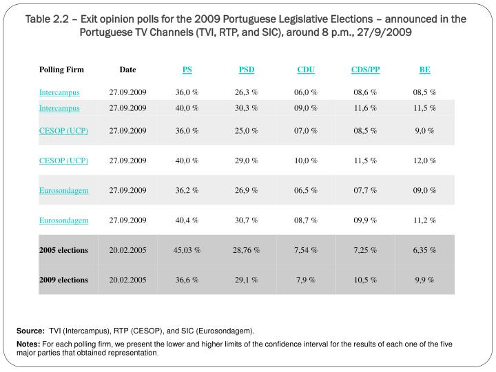 Table 2.2 – Exit opinion polls for the 2009 Portuguese Legislative Elections – announced in the Portuguese TV Channels (TVI, RTP, and SIC), around 8 p.m., 27/9/2009