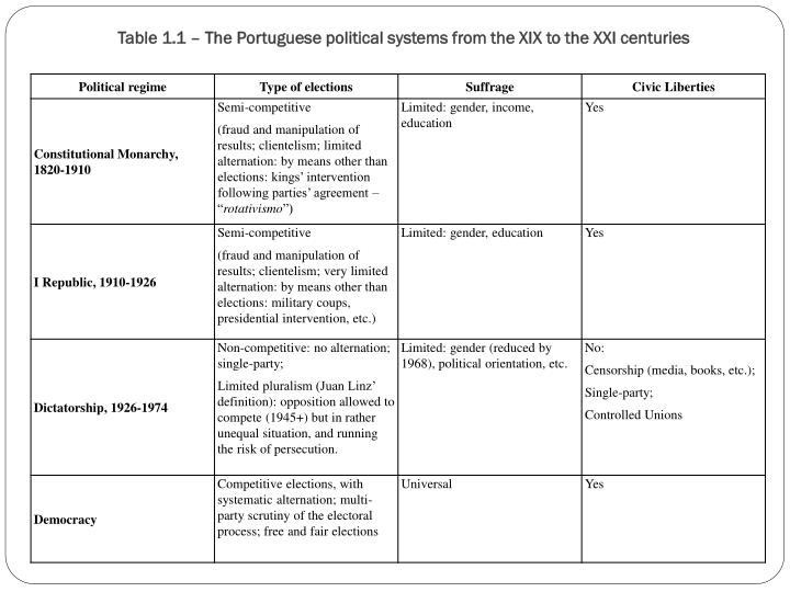 Table 1.1 – The Portuguese political systems from the XIX to the XXI centuries