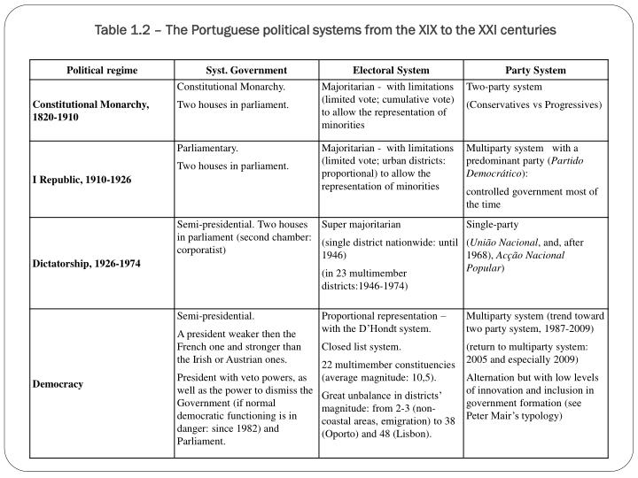 Table 1.2 – The Portuguese political systems from the XIX to the XXI centuries
