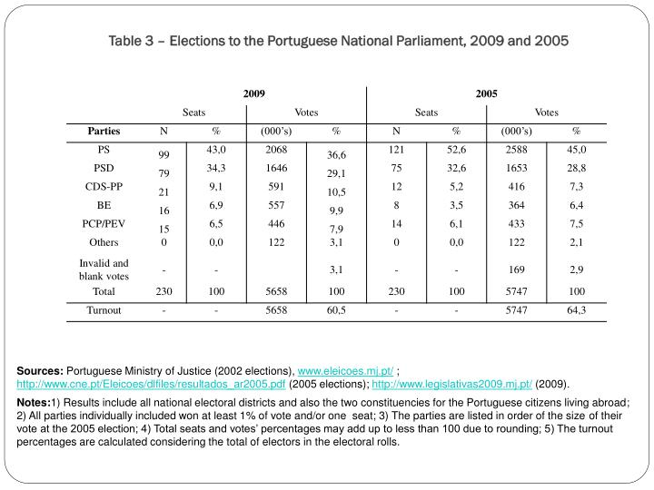 Table 3 – Elections to the Portuguese National Parliament, 2009 and 2005