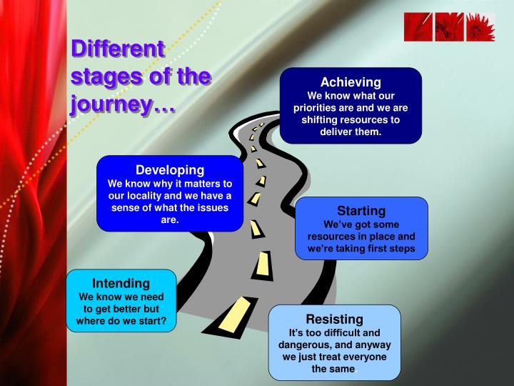 Different stages of the journey…