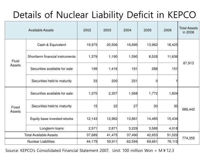 Details of Nuclear Liability Deficit in KEPCO