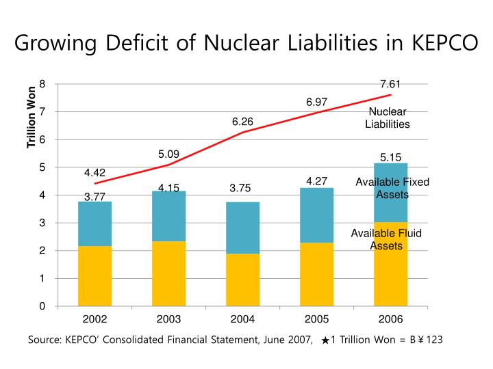 Growing Deficit of Nuclear Liabilities in KEPCO