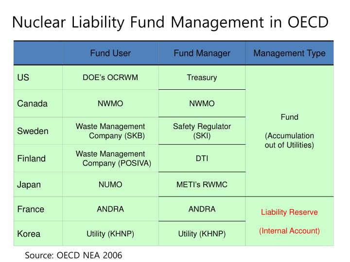 Nuclear Liability Fund Management in OECD