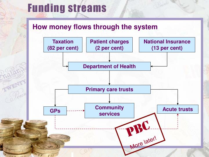 How money flows through the system