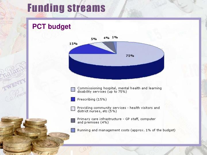 PCT budget