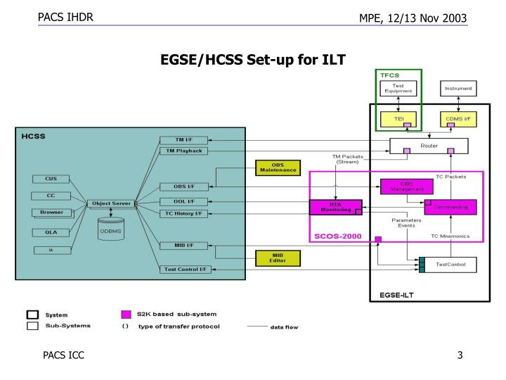 Egse hcss set up for ilt