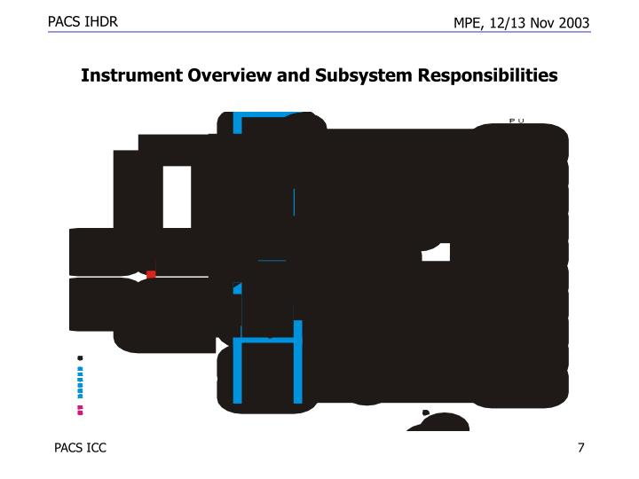 Instrument Overview and Subsystem Responsibilities