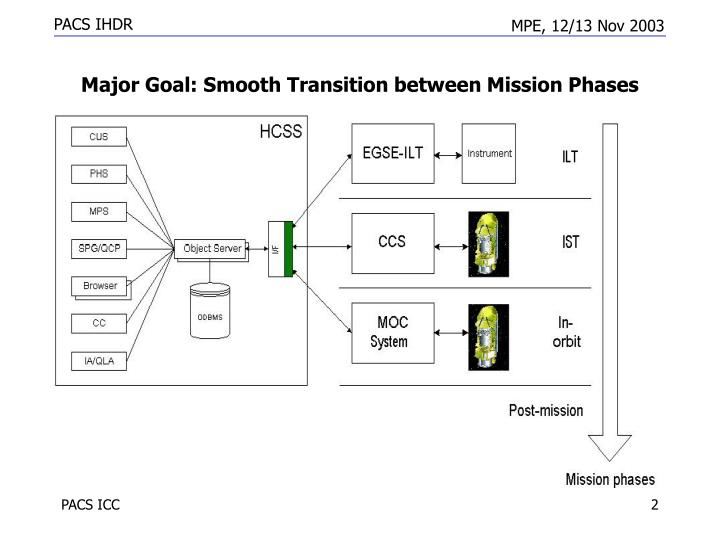 Major goal sm ooth t ransition between mission phases