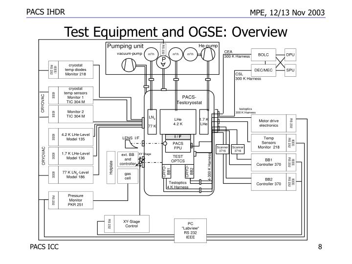 Test Equipment and OGSE: Overview