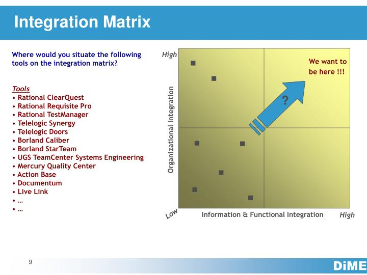 Integration Matrix