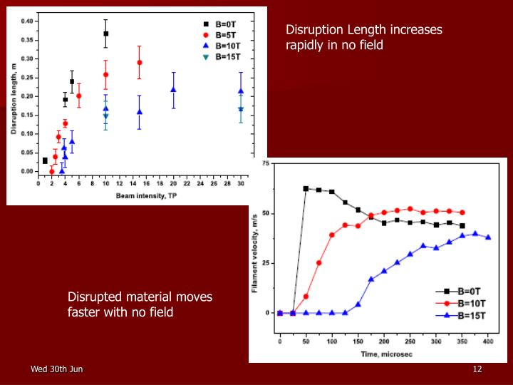 Disruption Length increases rapidly in no field