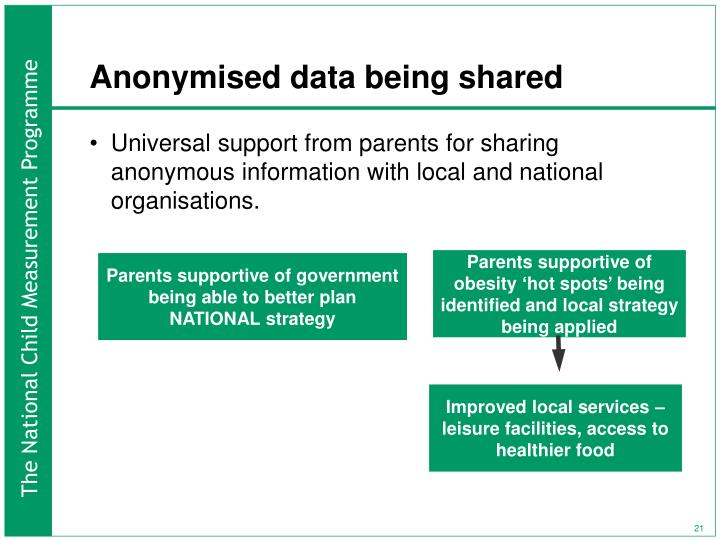 Anonymised data being shared