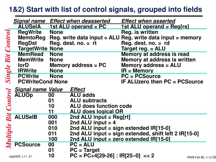 1&2) Start with list of control signals, grouped into fields