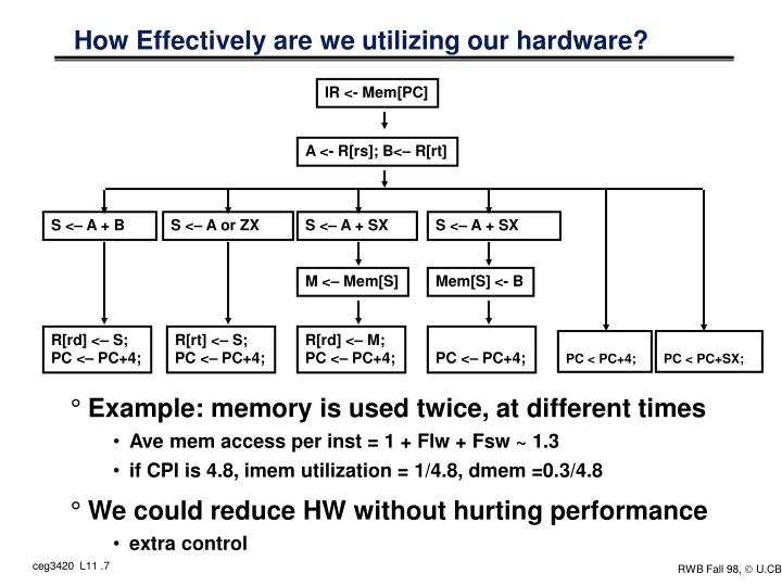 How Effectively are we utilizing our hardware?